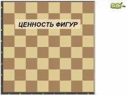 Ценность фигур. Шахматная нотация
